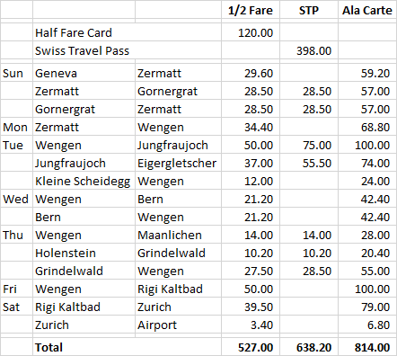Swiss Travel Pass or Half Fare Card